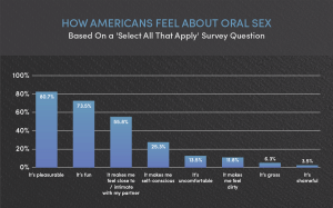Bar graph showing how Americans feel about oral sex