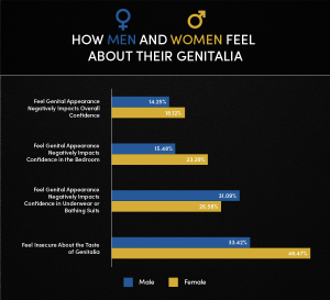 Graph: How Men and Women Feel About Their Genitalia
